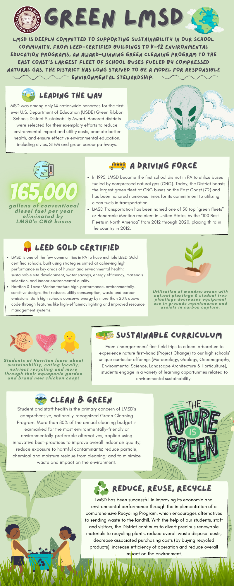 Green LMSD Infographic
